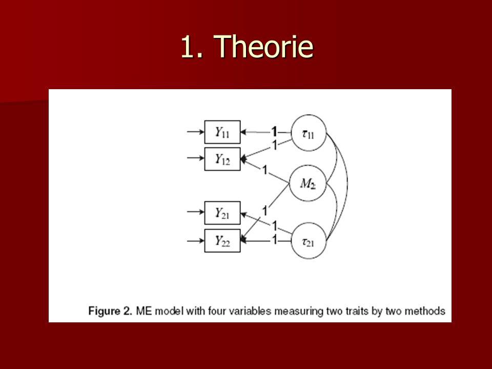 Effekt bei jeder Person u unterschiedlich Effekt bei jeder Person u unterschiedlich ME jl (u) = τ jl(u) – τ jk(u) ME jl (u) = τ jl(u) – τ jk(u) Methoden als Treatment Methoden als Treatment Methodeneffekte sind nicht Residuum einer Regression, sondern individueller Treatmenteffekt Methodeneffekte sind nicht Residuum einer Regression, sondern individueller Treatmenteffekt Über verschiedene Traits invariant: Über verschiedene Traits invariant: E(Y 22 ) - E(Y 21 ) = E (Y 12 ) – E(Y 11 ) = E(M 2 ) Der durchschnittliche Treatmenteffekt ist definiert als das Mittel der individuellen Treatmenteffekte Der durchschnittliche Treatmenteffekt ist definiert als das Mittel der individuellen Treatmenteffekte