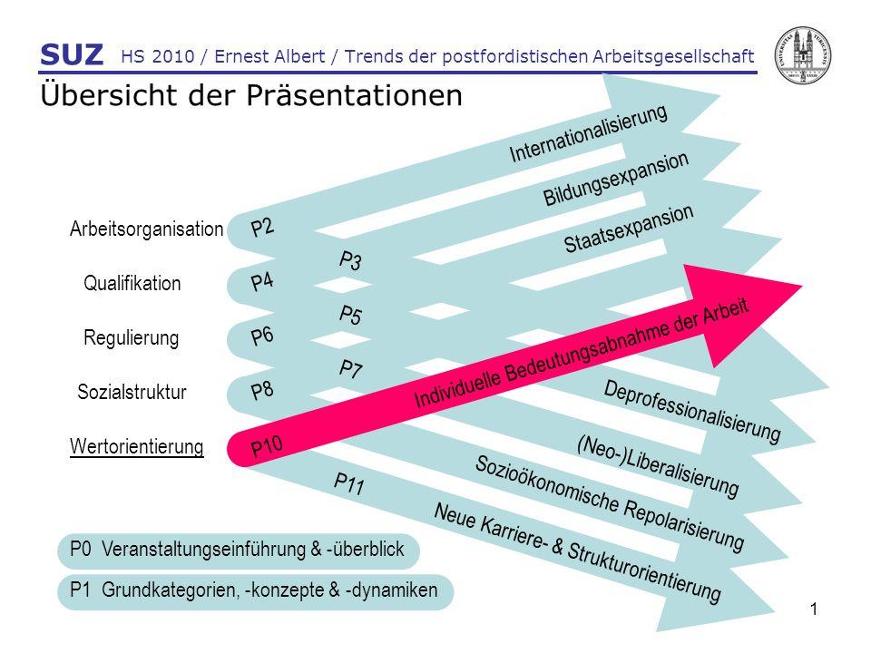 22 HS 2010 / Ernest Albert / Trends der postfordistischen Arbeitsgesellschaft SUZ P10: Individuelle Bedeutungsabnahme der Arbeit Analysen: Wichtigkeit von Arbeit im Leben II (Albert: work in progress)