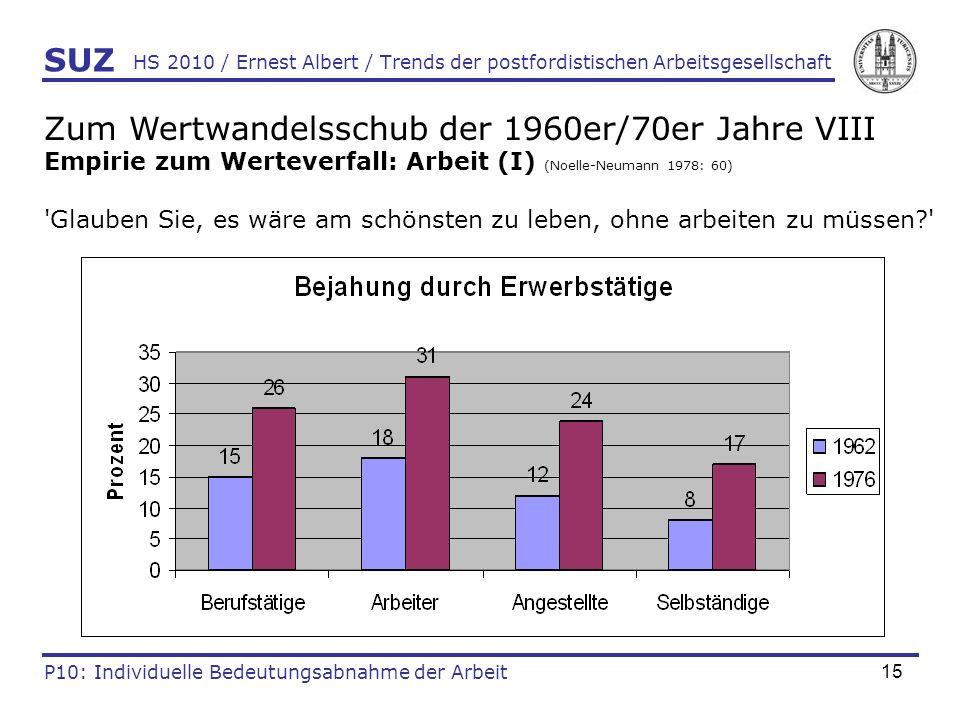 15 HS 2010 / Ernest Albert / Trends der postfordistischen Arbeitsgesellschaft SUZ P10: Individuelle Bedeutungsabnahme der Arbeit Zum Wertwandelsschub