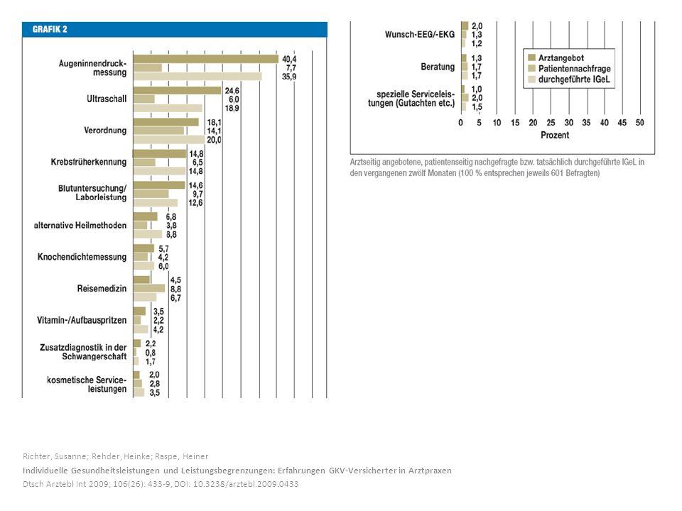 Richter, Susanne; Rehder, Heinke; Raspe, Heiner Individuelle Gesundheitsleistungen und Leistungsbegrenzungen: Erfahrungen GKV-Versicherter in Arztpraxen Dtsch Arztebl Int 2009; 106(26): 433-9, DOI: 10.3238/arztebl.2009.0433