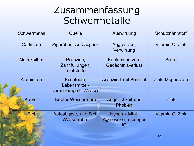 18 Zusammenfassung Schwermetalle SchwermetallQuelleAuswirkungSchutznährstoff CadmiumZigaretten, AutoabgaseAggression, Verwirrung Vitamin C, Zink Queck