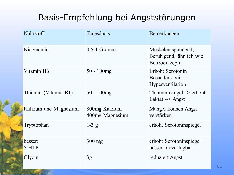 68 Basis-Empfehlung bei Angststörungen NährstoffTagesdosisBemerkungen Niacinamid0.5-1 GrammMuskelentspannend; Beruhigend; ähnlich wie Benzodiazepin Vi