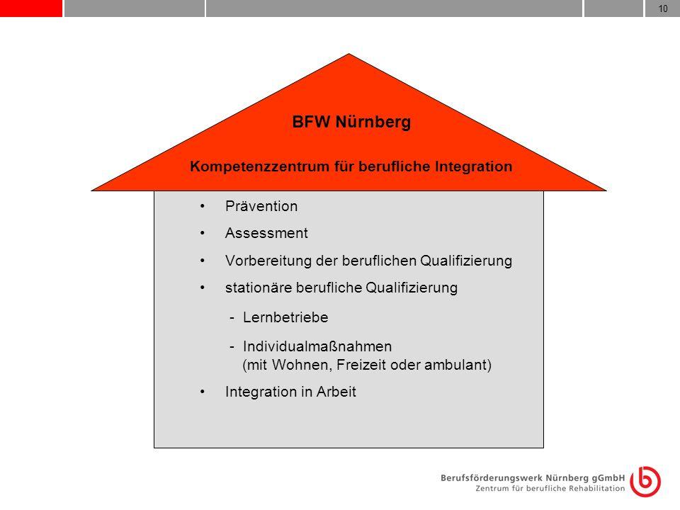 10 BFW Nürnberg Kompetenzzentrum für berufliche Integration Prävention Assessment Vorbereitung der beruflichen Qualifizierung stationäre berufliche Qu