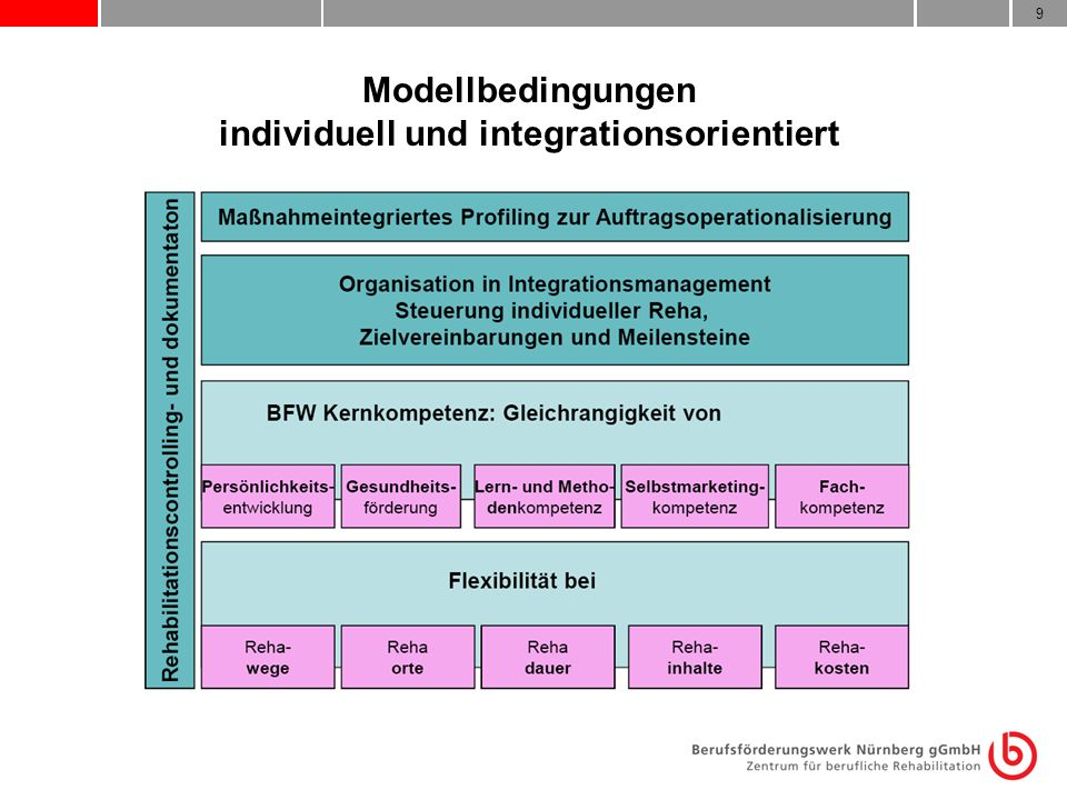 9 Modellbedingungen individuell und integrationsorientiert