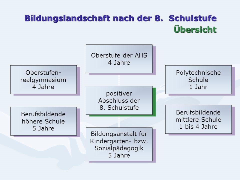 Bildungslandschaft nach der 8. Schulstufe Übersicht positiver Abschluss der 8.