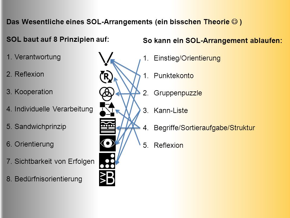 Das Wesentliche eines SOL-Arrangements (ein bisschen Theorie ) SOL baut auf 8 Prinzipien auf: 1. Verantwortung 2. Reflexion 3. Kooperation 4. Individu