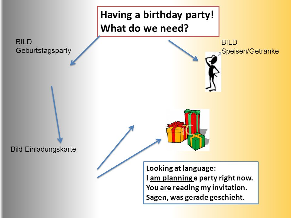 Having a birthday party! What do we need? Looking at language: I am planning a party right now. You are reading my invitation. Sagen, was gerade gesch