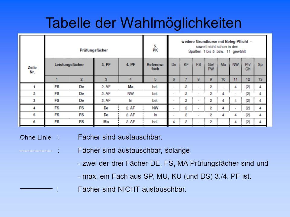 Tabelle der Wahlmöglichkeiten Ohne Linie : Fächer sind austauschbar. ------------- : Fächer sind austauschbar, solange - zwei der drei Fächer DE, FS,