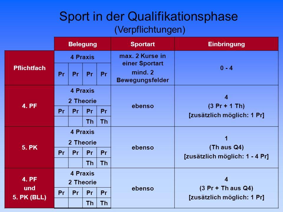 BelegungSportartEinbringung Pflichtfach 4 Praxis max. 2 Kurse in einer Sportart mind. 2 Bewegungsfelder 0 - 4 Pr 4. PF 4 Praxis ebenso 4 (3 Pr + 1 Th)
