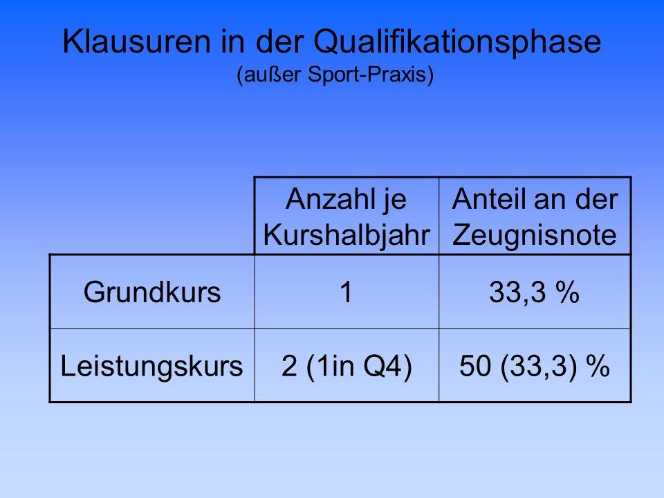 Klausuren in der Qualifikationsphase (außer Sport-Praxis) Anzahl je Kurshalbjahr Anteil an der Zeugnisnote Grundkurs133,3 % Leistungskurs2 (1in Q4)50