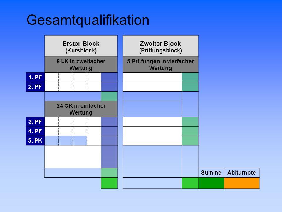 Gesamtqualifikation Erster BlockZweiter Block (Kursblock)(Prüfungsblock) 8 LK in zweifacher Wertung 5 Prüfungen in vierfacher Wertung 1. PF10 Klausur