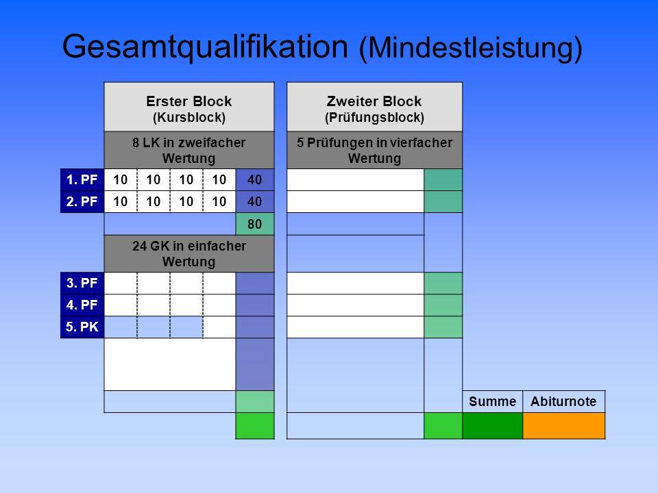 Gesamtqualifikation (Mindestleistung) Erster BlockZweiter Block (Kursblock)(Prüfungsblock) 8 LK in zweifacher Wertung 5 Prüfungen in vierfacher Wertun