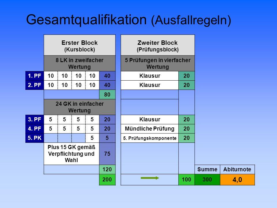 Gesamtqualifikation (Ausfallregeln) Erster BlockZweiter Block (Kursblock)(Prüfungsblock) 8 LK in zweifacher Wertung 5 Prüfungen in vierfacher Wertung