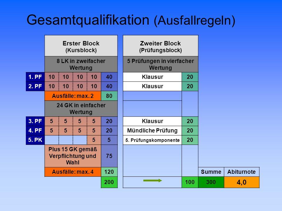 Erster BlockZweiter Block (Kursblock)(Prüfungsblock) 8 LK in zweifacher Wertung 5 Prüfungen in vierfacher Wertung 1. PF10 40Klausur20 2. PF10 40Klausu
