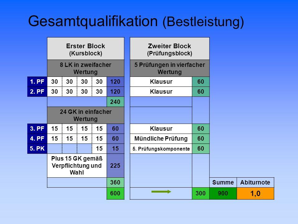 Gesamtqualifikation (Bestleistung) Erster BlockZweiter Block (Kursblock)(Prüfungsblock) 8 LK in zweifacher Wertung 5 Prüfungen in vierfacher Wertung 1