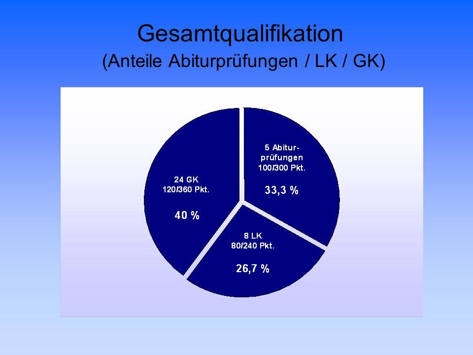 Gesamtqualifikation (Anteile Abiturprüfungen / LK / GK)