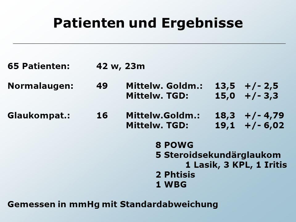 65 Patienten:42 w, 23m Normalaugen:49Mittelw. Goldm.:13,5+/- 2,5 Mittelw. TGD:15,0+/- 3,3 Glaukompat.:16 Mittelw.Goldm.: 18,3+/- 4,79 Mittelw. TGD:19,