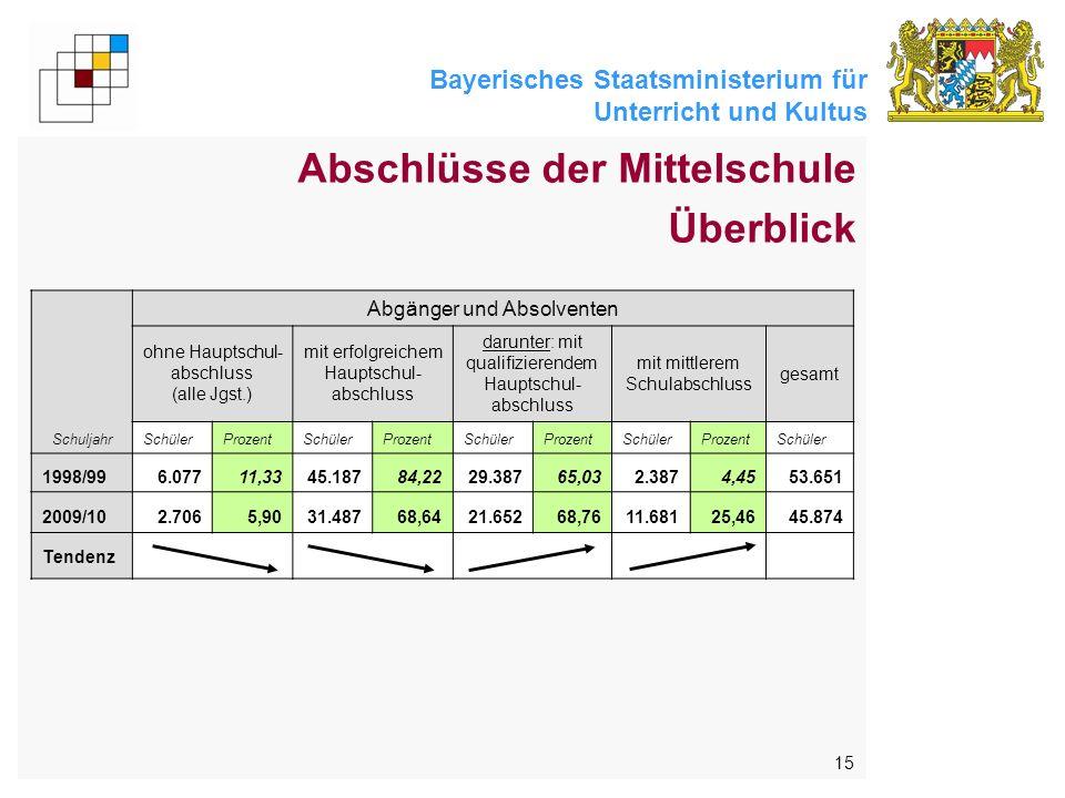 Bayerisches Staatsministerium für Unterricht und Kultus 15 Schuljahr Abgänger und Absolventen ohne Hauptschul- abschluss (alle Jgst.) mit erfolgreiche