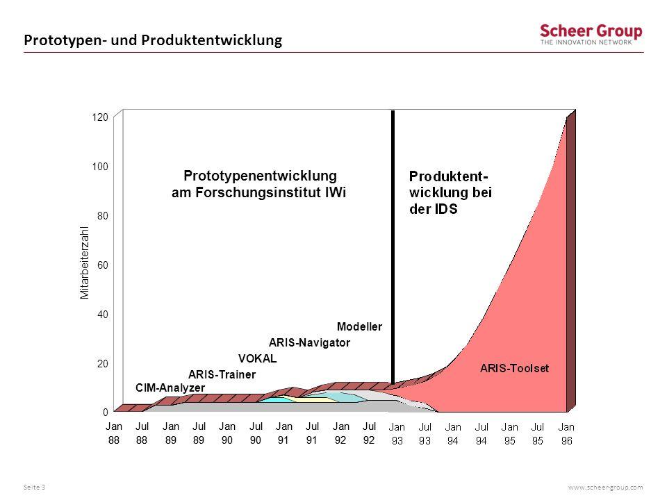 www.scheer-group.com Personalwachstum der IDS Scheer AG Seite 4 Mitarbeiter