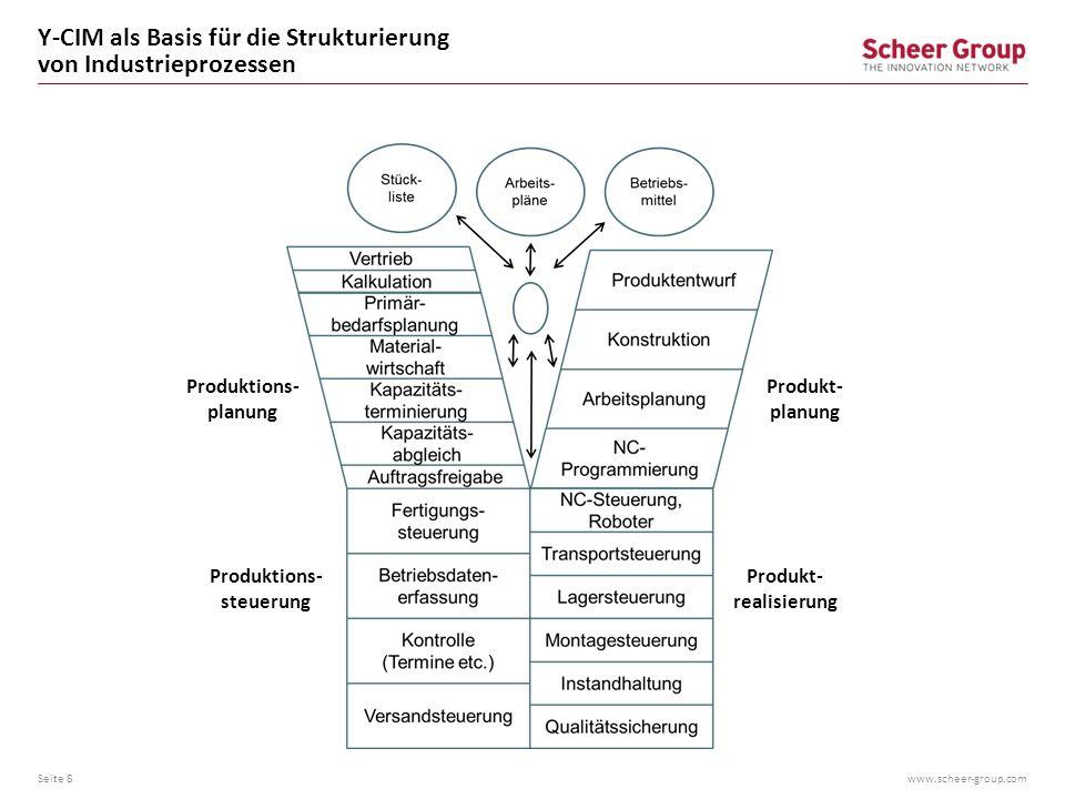 www.scheer-group.com Y-CIM als Basis für die Strukturierung von Industrieprozessen Seite 8 Produktions- planung Produktions- steuerung Produkt- planun