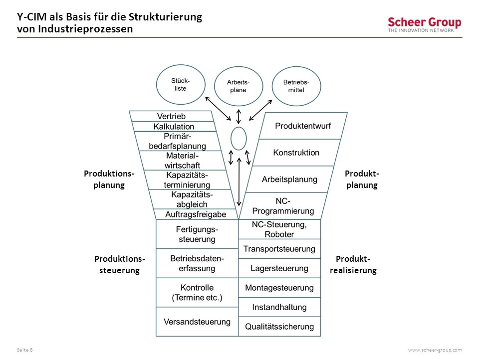 www.scheer-group.com Kernprozesse der Industrie Seite 9 Auftrag Produkt Vertrieb Beschaffung Produktion Fertigungs- steuerung Individualisierung Produkt- Entwicklung Service- Entwicklung Planung