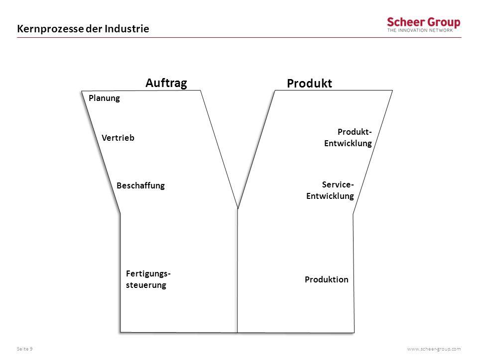 www.scheer-group.com Kernprozesse der Industrie Seite 9 Auftrag Produkt Vertrieb Beschaffung Produktion Fertigungs- steuerung Individualisierung Produ