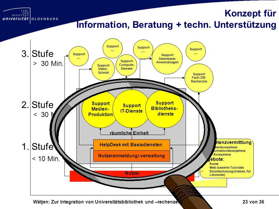 Wätjen: Zur Integration von Universitätsbibliothek und –rechenzentrum 23 von 36 Konzept für Information, Beratung + techn. Unterstützung HelpDesk mit