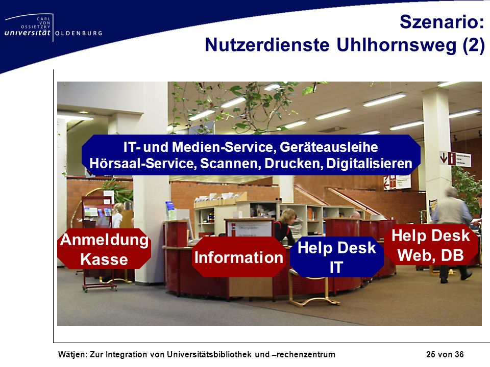 Wätjen: Zur Integration von Universitätsbibliothek und –rechenzentrum 25 von 36 Szenario: Nutzerdienste Uhlhornsweg (2) Information Help Desk Web, DB