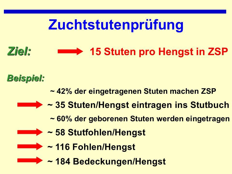 Zuchtstutenprüfung Ziel: 15 Stuten pro Hengst in ZSP ~ 42% der eingetragenen Stuten machen ZSPBeispiel: ~ 60% der geborenen Stuten werden eingetragen ~ 35 Stuten/Hengst eintragen ins Stutbuch ~ 58 Stutfohlen/Hengst ~ 116 Fohlen/Hengst ~ 184 Bedeckungen/Hengst