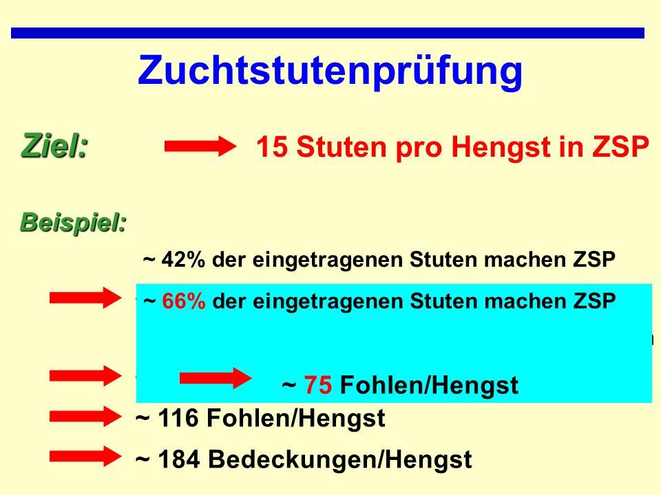 Zuchtstutenprüfung Ziel: 15 Stuten pro Hengst in ZSP ~ 42% der eingetragenen Stuten machen ZSPBeispiel: ~ 60% der geborenen Stuten werden eingetragen ~ 35 Stuten/Hengst eintragen ins Stutbuch ~ 58 Stutfohlen/Hengst ~ 116 Fohlen/Hengst ~ 184 Bedeckungen/Hengst ~ 66% der eingetragenen Stuten machen ZSP ~ 75 Fohlen/Hengst