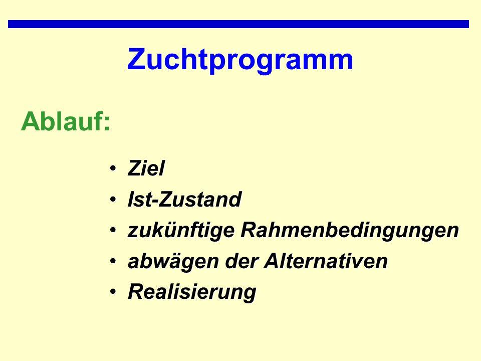 Zuchtprogramm ZielZiel Ist-ZustandIst-Zustand zukünftige Rahmenbedingungenzukünftige Rahmenbedingungen abwägen der Alternativenabwägen der Alternativen RealisierungRealisierung Ablauf: