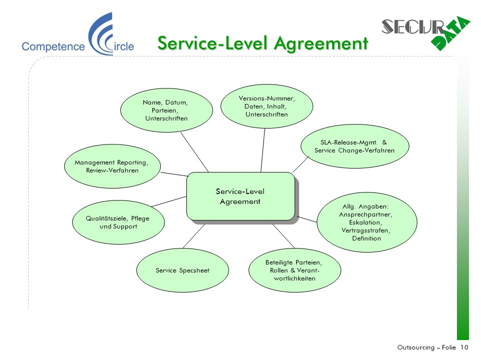 Outsourcing – Folie 10 Service-Level Agreement Service-Level Agreement Name, Datum, Parteien, Unterschriften Management Reporting, Review-Verfahren Qu