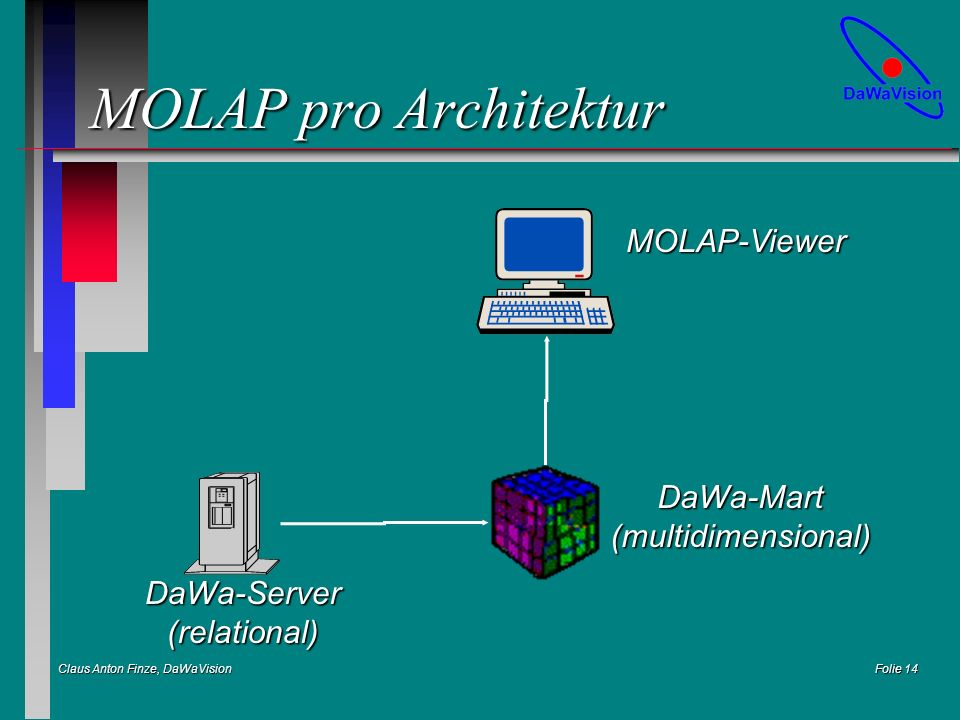 Claus Anton Finze, DaWaVision Folie 14 MOLAP pro Architektur DaWa-Server(relational) DaWa-Mart(multidimensional) MOLAP-Viewer