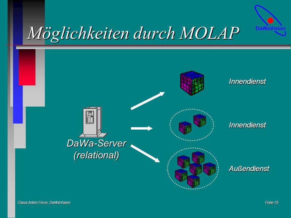 Claus Anton Finze, DaWaVision Folie 15 Möglichkeiten durch MOLAP DaWa-Server(relational) Innendienst Innendienst Außendienst