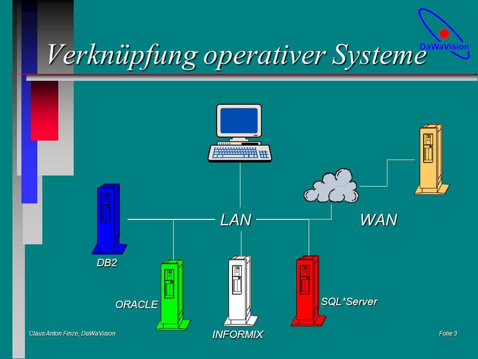 Claus Anton Finze, DaWaVision Folie 14 MOLAP pro Architektur DaWa-Server(relational) DaWa-Mart(multidimensional) MOLAP-Viewer