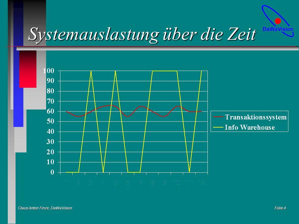 Claus Anton Finze, DaWaVision Folie 5 Zentrales Data Warehouse LAN WAN DB2 ORACLE INFORMIX SQL*Server DAWA