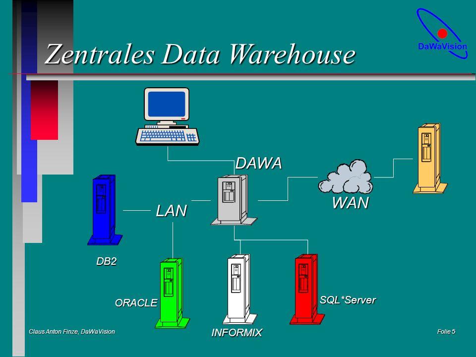 Claus Anton Finze, DaWaVision Folie 16 MOLAP Architektur ist simpel n DaWa RDBMS n Tansformation nach MOLAP n File-Copy oder FTP n Viewer