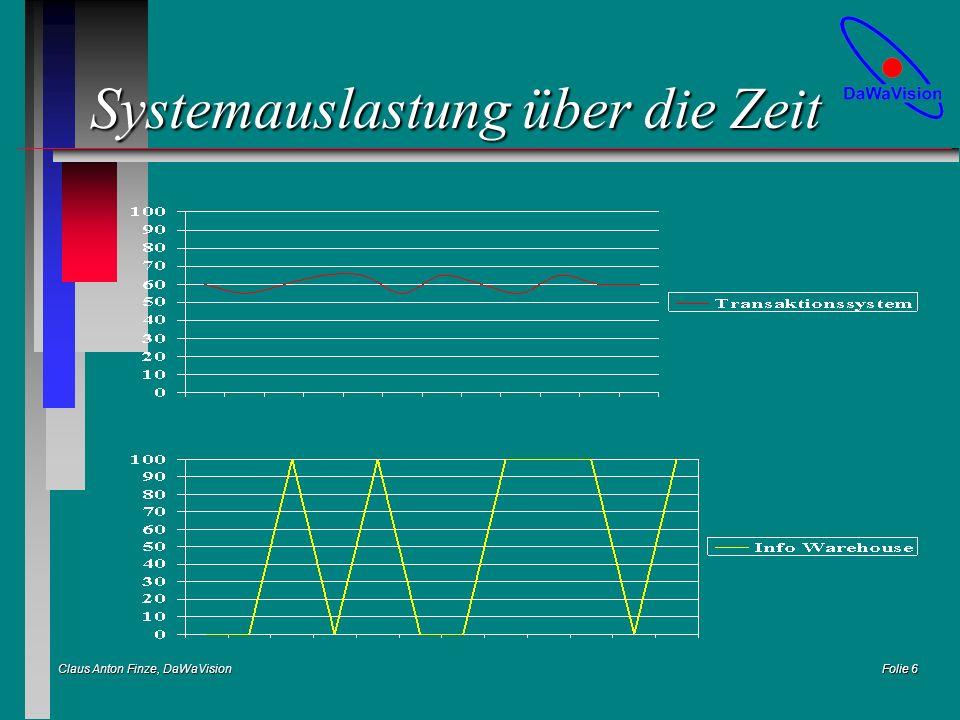 Claus Anton Finze, DaWaVision Folie 17 Ergebnis (OLAP) n Online Verfügbarkeit der Informationen n Informationen an jedem Ort n Informationen für alle n Der operative Betrieb wird nicht negativ beeinflußt