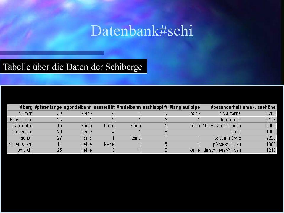 Datenbank#schi Tabelle über die Daten der Schiberge