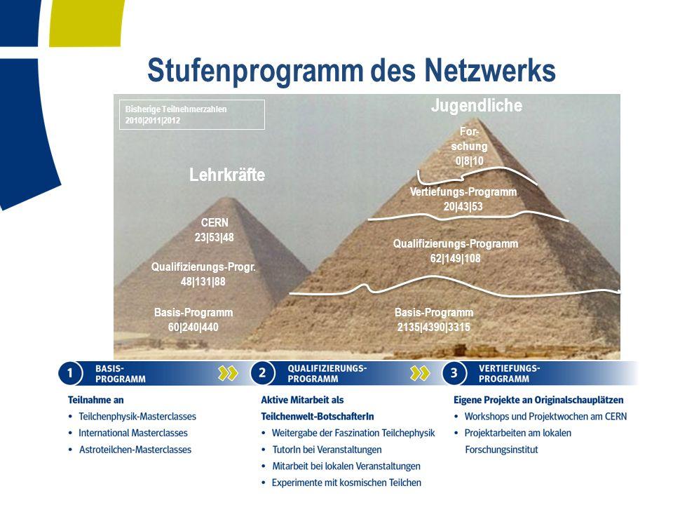 Stufenprogramm des Netzwerks Zahlen für 2010/2011/2012 Lehrkräfte Jugendliche For- schung 0|8|10 Vertiefungs-Programm 20|43|53 Qualifizierungs-Programm 62|149|108 Basis-Programm 2135|4390|3315 Basis-Programm 60|240|440 Qualifizierungs-Progr.