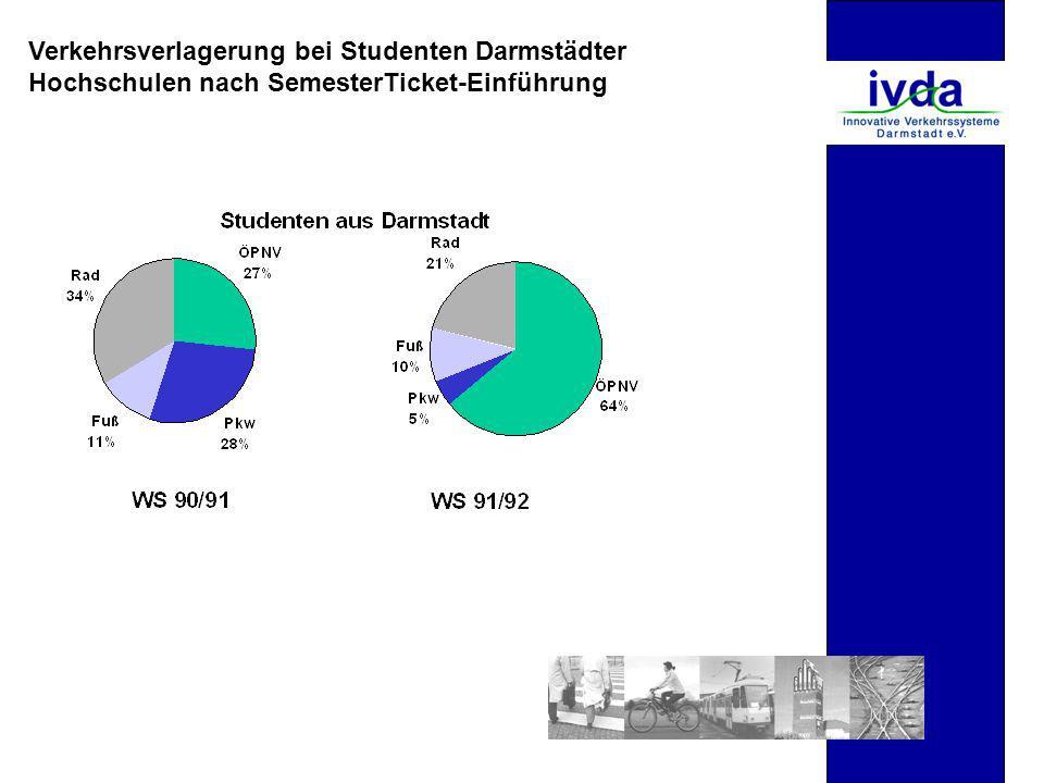Verkehrsverlagerung bei Studenten Darmstädter Hochschulen nach SemesterTicket-Einführung
