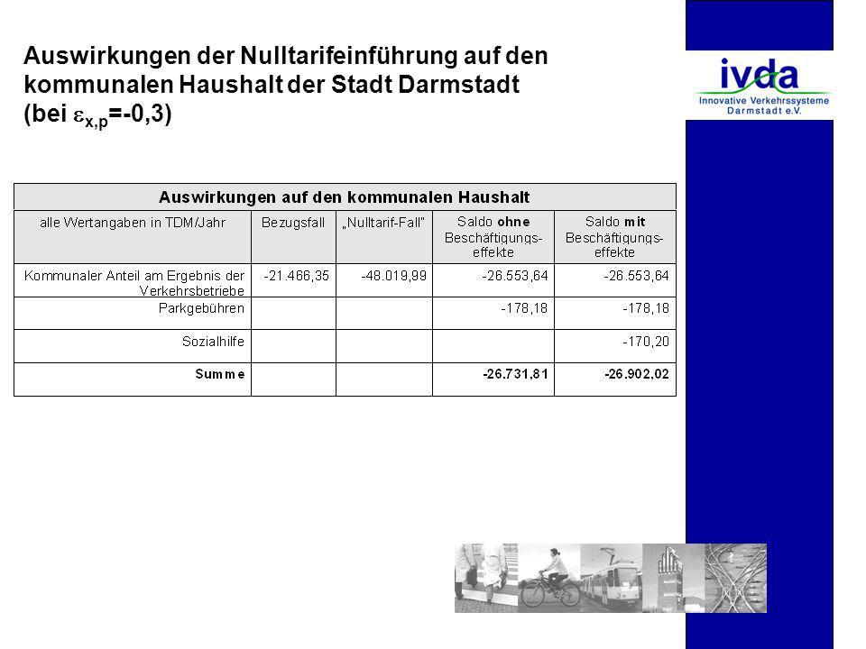 Auswirkungen der Nulltarifeinführung auf den kommunalen Haushalt der Stadt Darmstadt (bei x,p =-0,3)