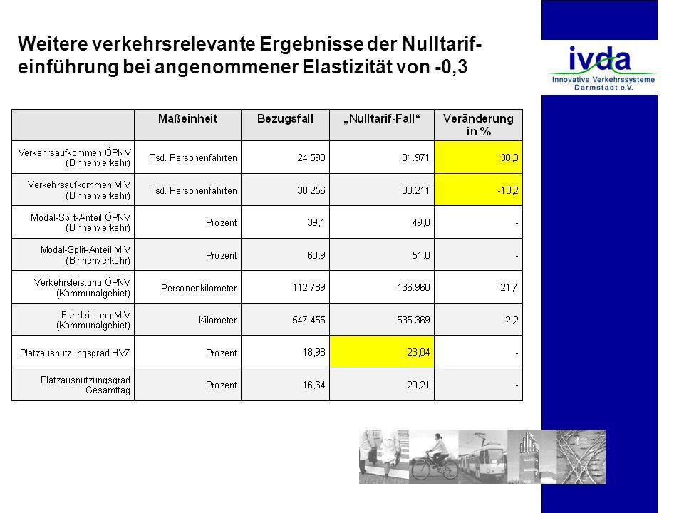 Weitere verkehrsrelevante Ergebnisse der Nulltarif- einführung bei angenommener Elastizität von -0,3