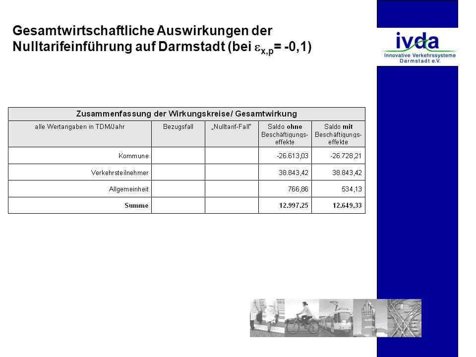 Gesamtwirtschaftliche Auswirkungen der Nulltarifeinführung auf Darmstadt (bei x,p = -0,1)