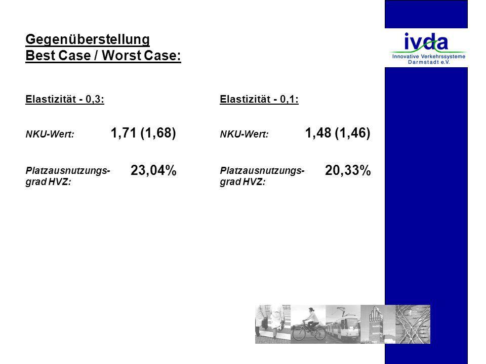 Gegenüberstellung Best Case / Worst Case: Elastizität - 0,3:Elastizität - 0,1: 1,71 (1,68) NKU-Wert: Platzausnutzungs- grad HVZ: 23,04% 1,48 (1,46) NKU-Wert: Platzausnutzungs- grad HVZ: 20,33%