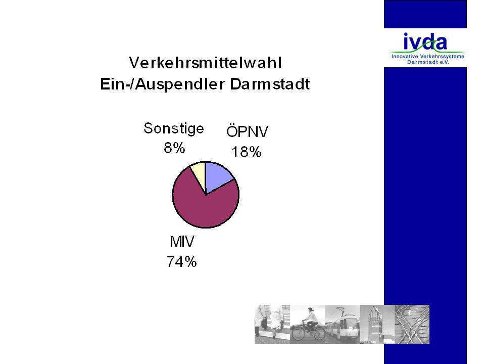 Auswirkungen der Nulltarifeinführung auf die Verkehrsteilnehmer in Darmstadt (bei x,p =-0,3)