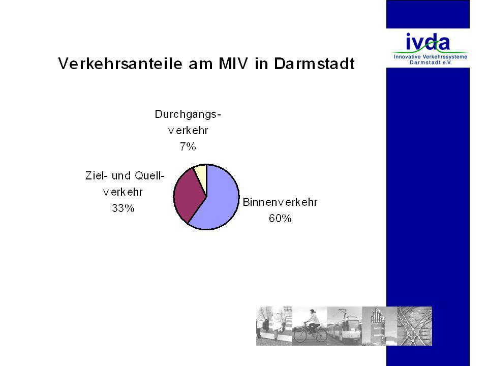 Auswirkungen der Nulltarifeinführung auf die Allgemeinheit in Darmstadt (bei x,p =-0,3)