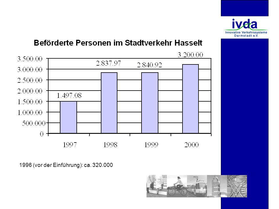 1996 (vor der Einführung): ca. 320.000