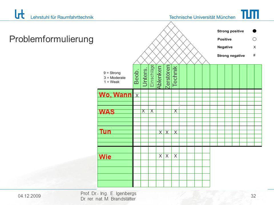 04.12.2009 Prof. Dr.- Ing. E. Igenbergs Dr. rer. nat. M. Brandstätter 32 Problemformulierung Wo, Wann WAS Tun Wie Beob. Unters. Einschläge AblenkenZer