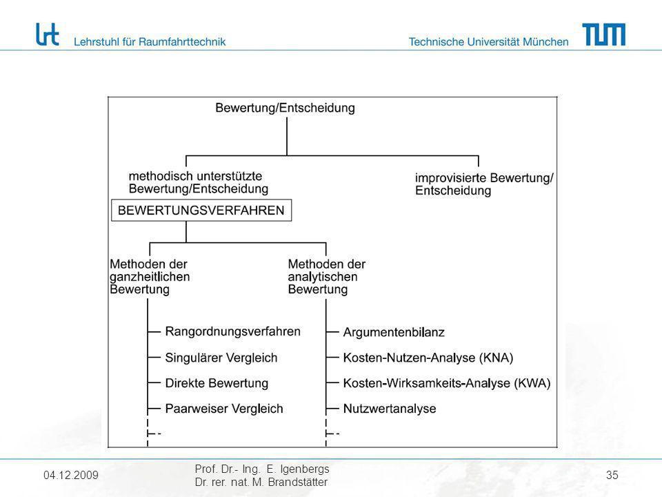 04.12.2009 Prof. Dr.- Ing. E. Igenbergs Dr. rer. nat. M. Brandstätter 35